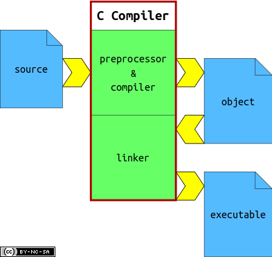 Operating diagram of a C compiler