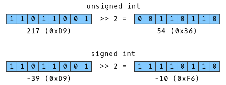 Bitwise Right Shift With Signed Int